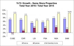 Storage Asset Management 2016 Results