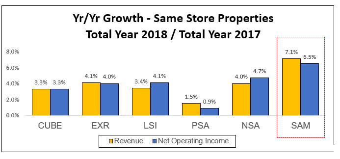 same store graph 2018 results
