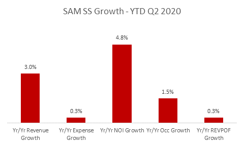 SAM's 2020 MidYear Results
